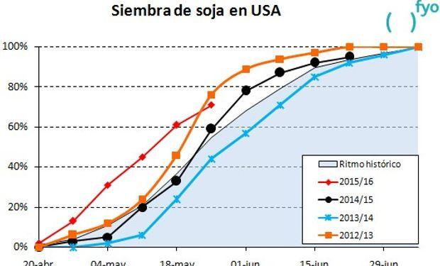 Fuente: fyo con datos del USDA.