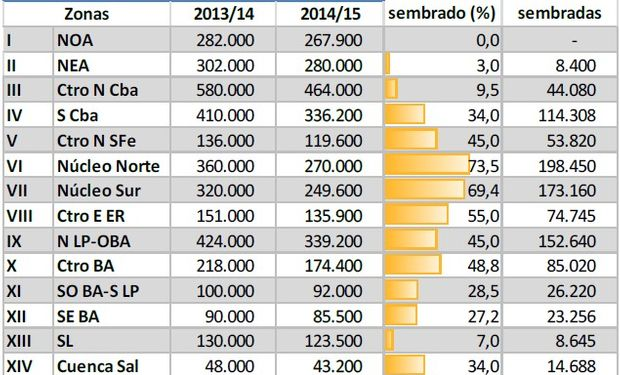 Siembra de Maíz. Datos al 23/10/2014