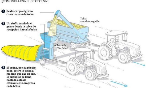 Es un desarrollo argentino y se exporta a 50 países.