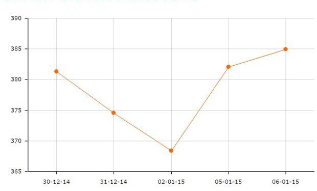 El contrato soja continua en el mercado de Chicago experimentó un rebote luego de las bajas registradas la semana pasada.