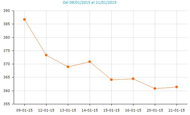 La soja registró importantes bajas luego del reporte del reporte del USDA.