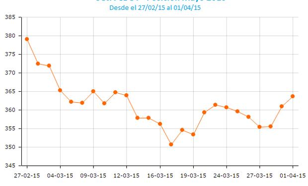 A pesar de las subas que la soja logró anotar entre ayer y hoy, la oleaginosa cierra el mes de marzo con un claro saldo negativo.