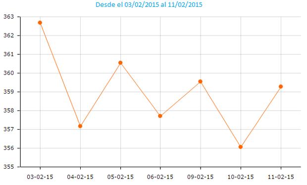 La primera posición de la soja en CBOT viene sin una tendencia definida durante los últimos días, alternando subas y bajas.
