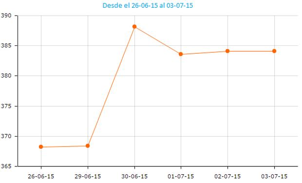 La soja se logró estabilizar luego de las subas del martes.