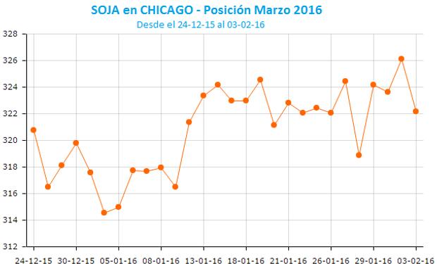 La soja regresó al terreno negativo en Chicago.