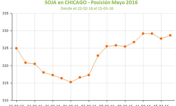 La soja en Chicago regresó al terreno positivo.