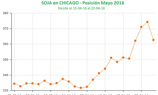 El último mes de la soja en Chicago.