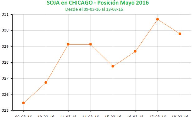Semana positiva para la soja en Chicago.