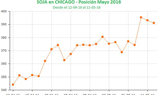Segunda rueda con bajas para la soja en Chicago.