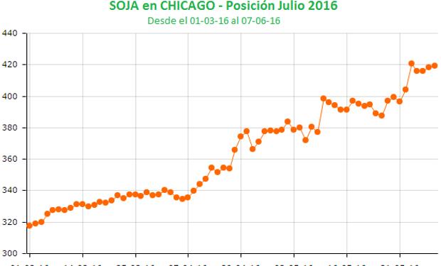La carrera alcista de la soja en Chicago.