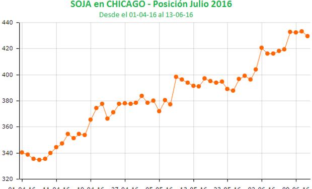 Toma de ganancias presionó a la soja en Chicago.
