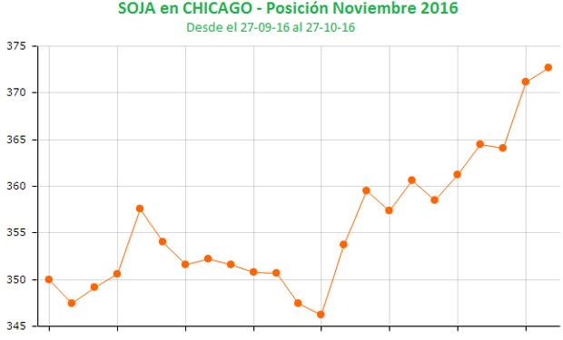 Tendencia positiva para la soja en Chicago.