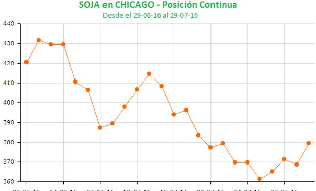 La soja en Chicago perdió algo más de US$ 40 en julio.