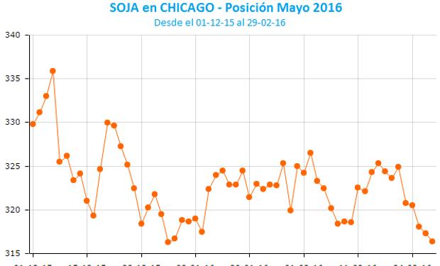 Cinco bajas consecutivas para la soja en Chicago.