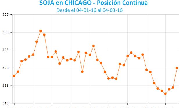 La soja logró repuntar en Chicago.