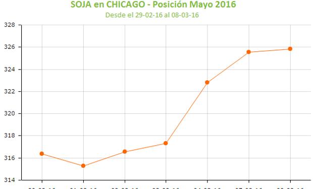 Quinta suba consecutiva para la soja en CBOT.