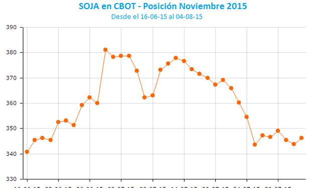 Soja Noviembre tocó un mínimo de siete semanas.