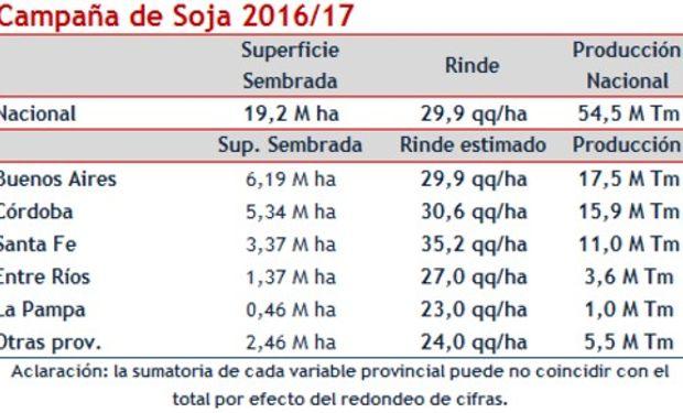 Estimación Mensual Nacional de la BCR: 54,5 millones de toneladas de soja.