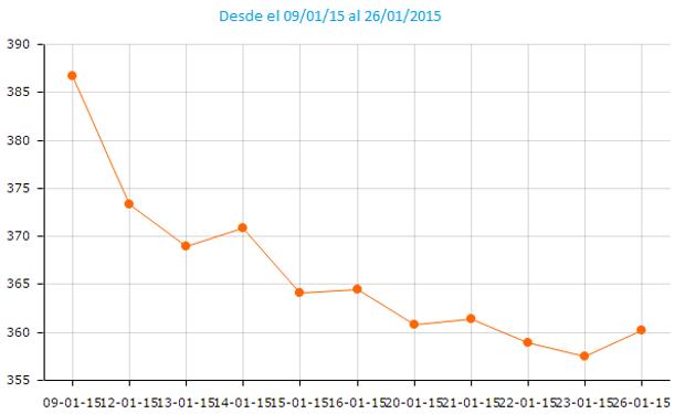 La soja en CBOT venía registrando importantes bajas luego del reporte del USDA publicado el 9 de enero último.