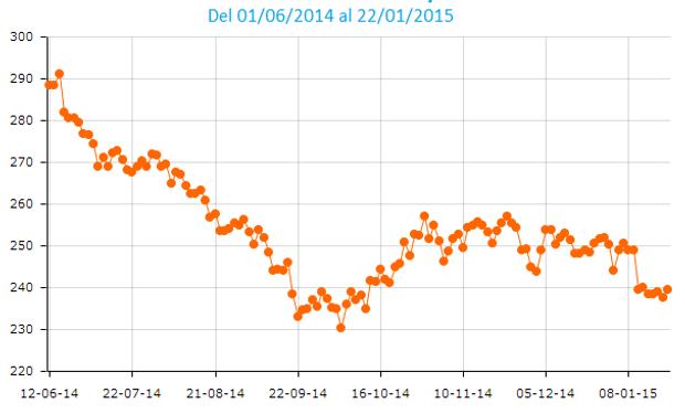 Entre julio y octubre del año pasado los precios de la oleaginosa se desbarrancaron: el contrato Soja Rosario Mayo 2015 tocó un mínimo de 231,3 u$s/tonelada el 3 de octubre.