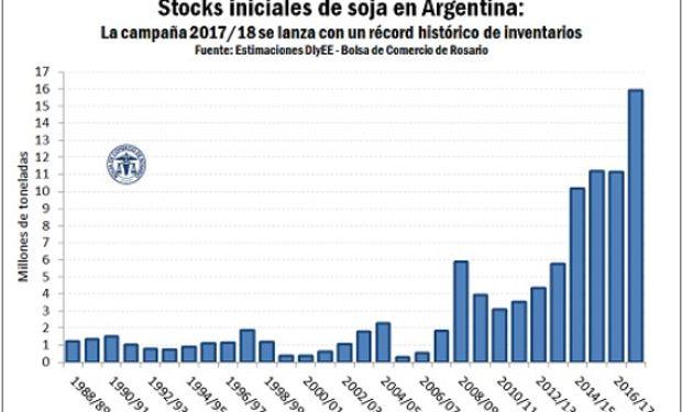 SOJA. Argentina 2016/17 finalizaría con 16 millones de toneladas.