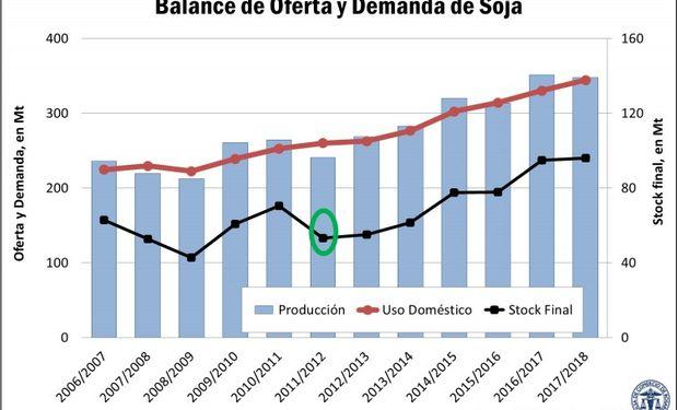 Sigue creciendo el stock de soja.