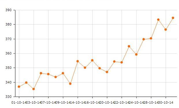 De punta a punta en el mes octubre, el contrato de soja más cercano de CBOT subió un 14% hasta los u$s 384,5/ton.