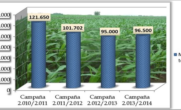 Superficie sembrada con maíz total (primera y segunda). Fuente: Bolsa de Comercio de Santa Fe