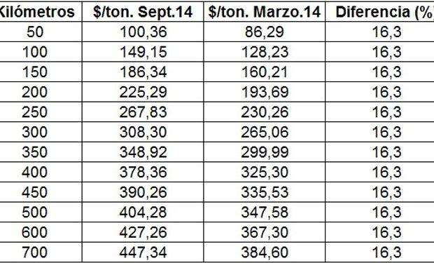 Tarifas indicativas de transportes de granos. Disposición 970/14 Subsecretaría de Transporte Automotor. Fuente: Valor Soja