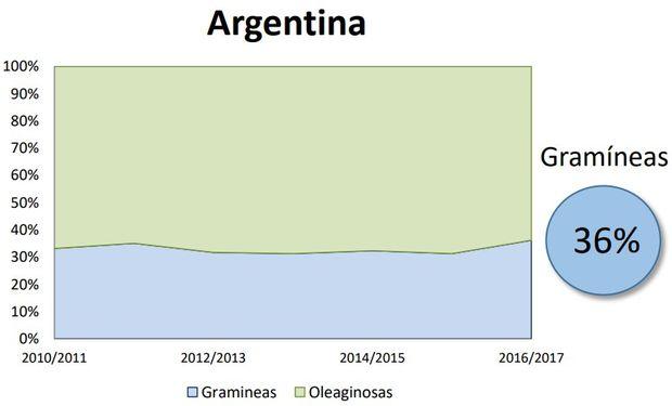 Fuente: Bolsa de Cereales de Buenos Aires