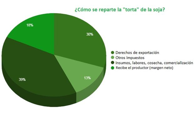 Elaborado en base a datos de la Bolsa de Comercio de Rosario.