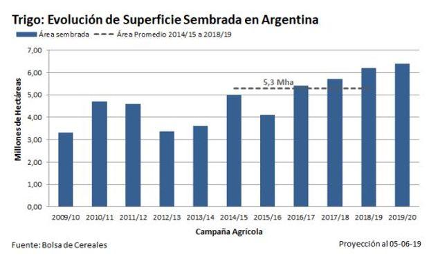 De las 6,4 millones de hectáreas proyectadas para el trigo se sembró un 19,7%, con avances importantes en el NOA y centro norte de Córdoba.
