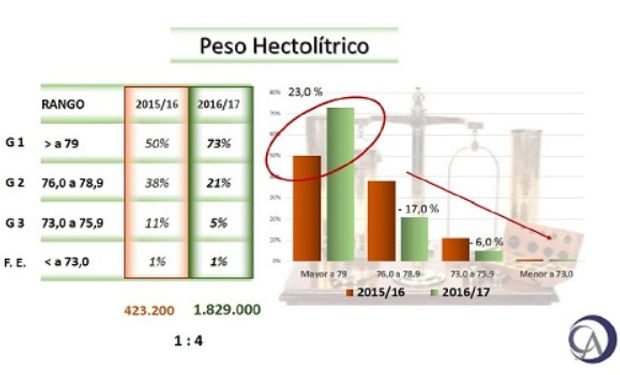 Fuente: Bolsa de Comercio de Rosario.