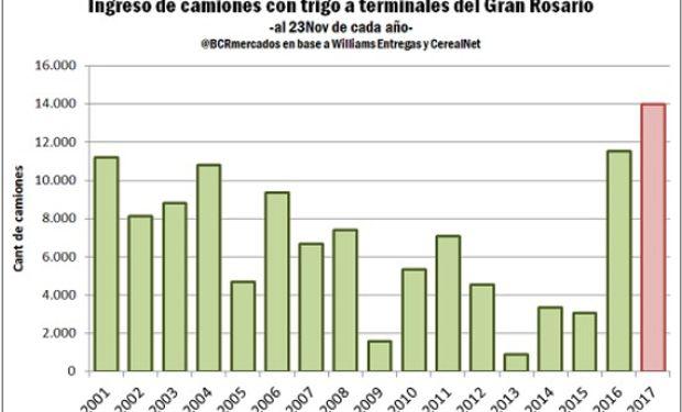 Noviembre con ingreso de trigo récord al Gran Rosario.