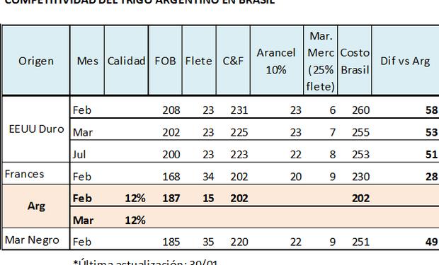 A Brasil le conviene comprar trigo de nuestro país. Fuente: fyo