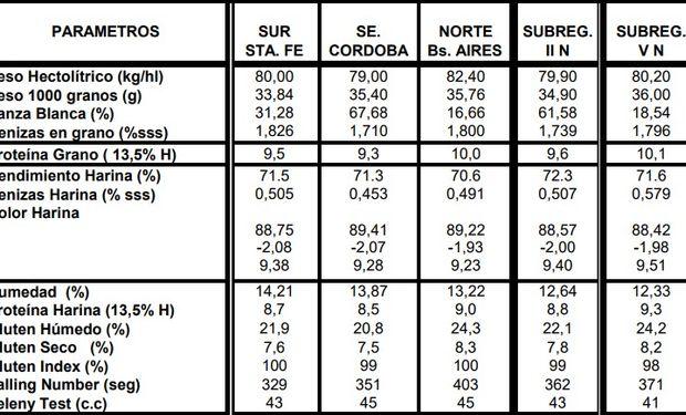Calidad comercial, molinera e industrial de los trigos de la Región Central del país. Campaña 2017/18. Fuente: INTA Marcos Juarez.