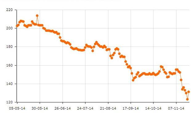 Desde principios de mayo de 2014 hasta la actualidad, el contrato Trigo Enero 2015 en el MATba cayó alrededor de un 39%.