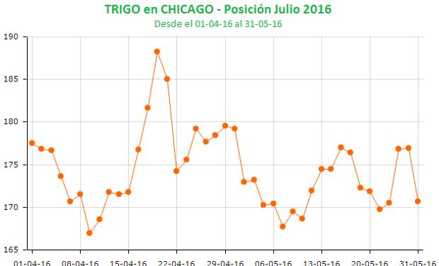 Un mes negativo para el trigo en Chicago.