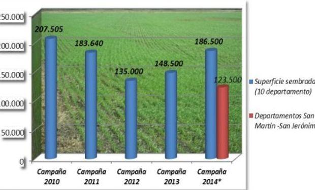 Fin de ciclo del trigo campaña 2.014 (área de estudio 12 departamentos). Superficie sembrada.