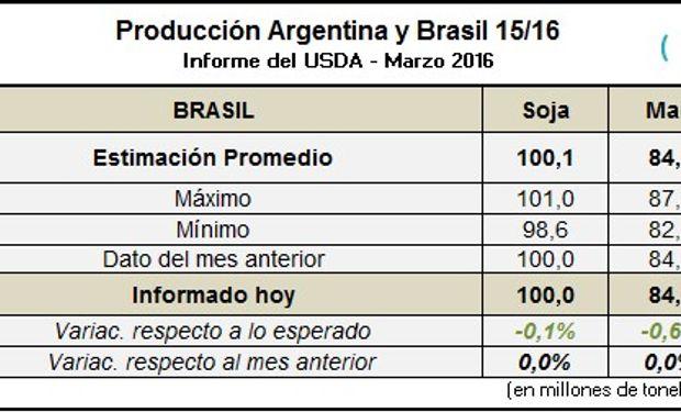 Fuente: fyo Granos con datos del USDA