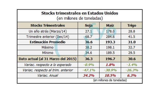 Stocks trimestrales en Estados Unidos. Informe del USDA - Marzo 2015.