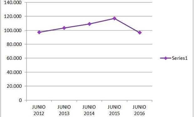Variación de ingresos a Liniers desde junio de 2012 a junio de 2016.
