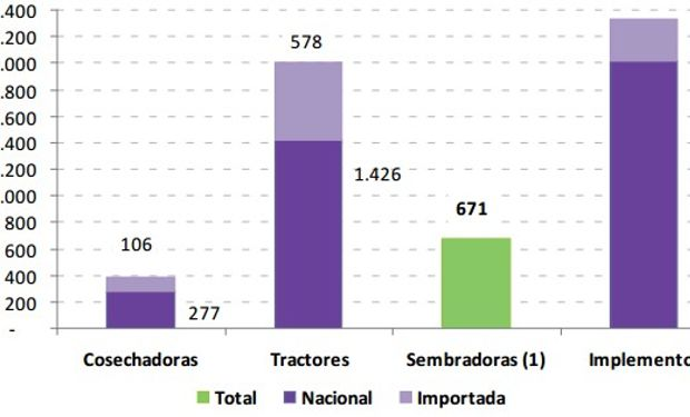 Venta de maquinaria agrícola nacional e importada, en unidades. Cuarto trimestre de 2016.