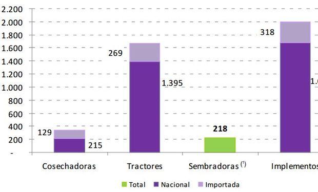 Venta de maquinaria agrícola nacional e importada, en unidades. Primer trimestre de 2017.