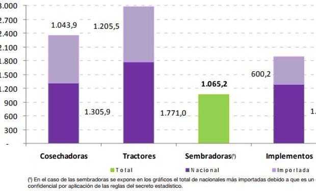 Venta de maquinaria agrícola nacional e importada, en millones de pesos. Segundo trimestre de 2017.