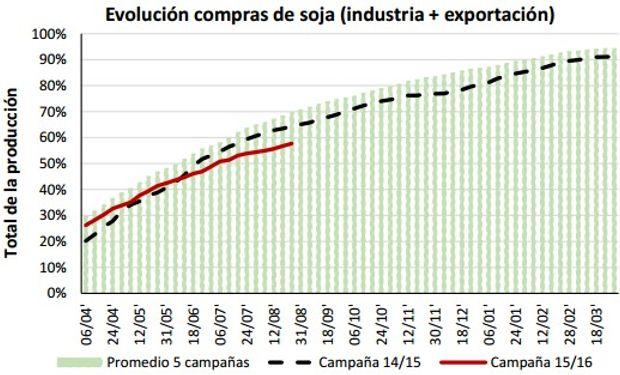 Fuente: Bolsa de Cereales de Córdoba con datos oficiales.
