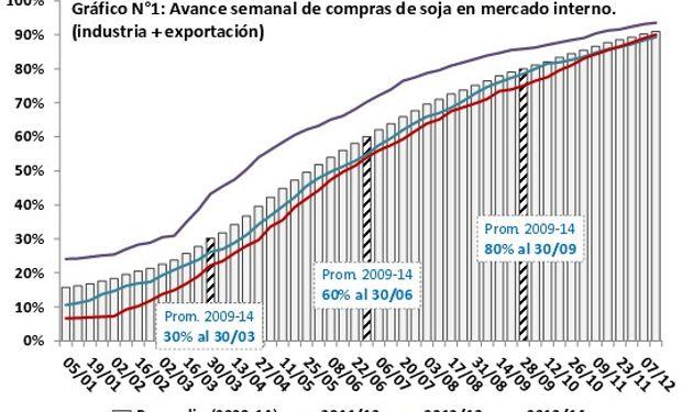 Es muy notoria la mayor lentitud en la comercialización que se evidencia en las dos últimas campañas (2012/2013 y 2013/2014).