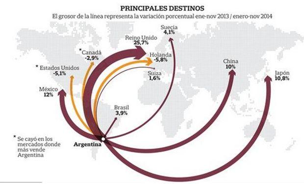 El sector vitivinícola representa el 1,3% del PBI del país.