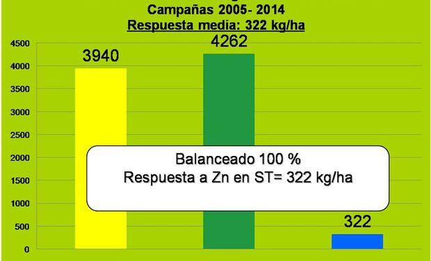 Rendimientos medios - Testigo vs Nutriseed Zn flo. Camapañas 2005-2014.